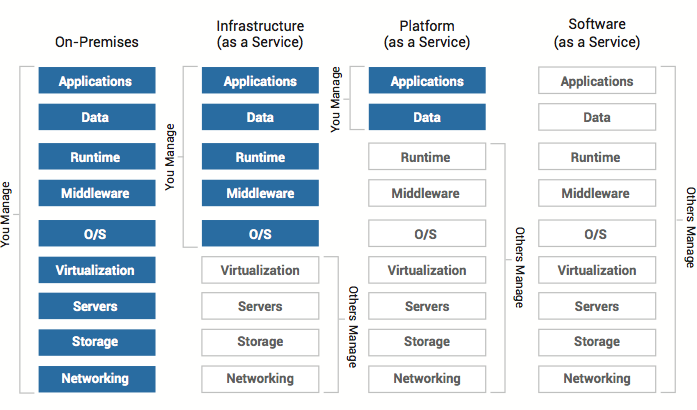 Cloud Computing Part 5 Saas Software As A Service Andypi